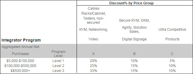 Volume Discounts for System Integrators