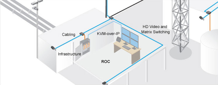 digital kvm, oil and gas, kvm for control, kvm for monitoring