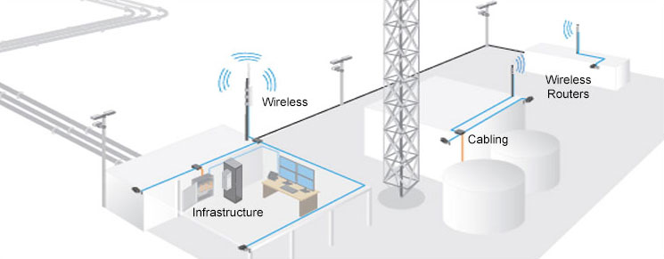 Wireless networking solutions for remote and temporary sites