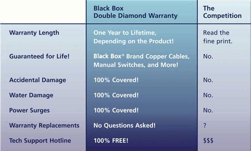 warranty_chart