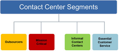 contactcenters_outcomes_chart