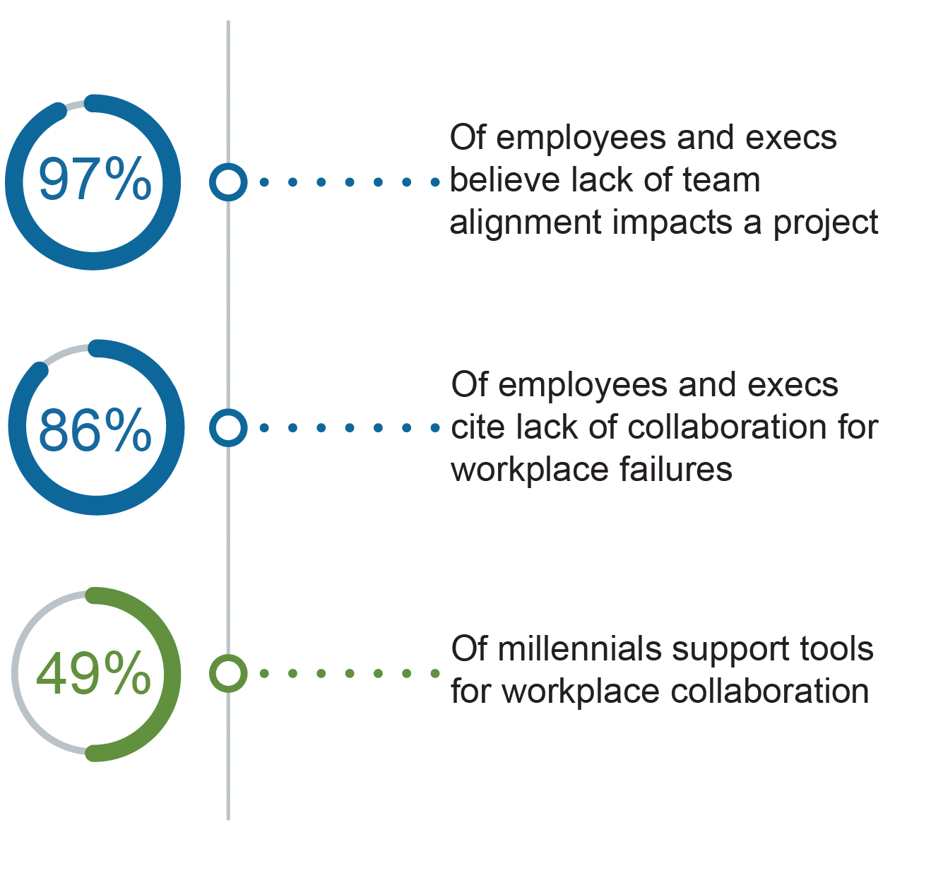 Collaboration Statistics
