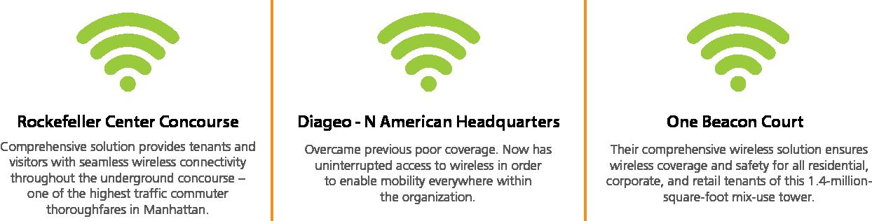 Wi-Fi Outcomes